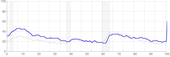 West Virginia monthly unemployment rate chart from 1990 to April 2020